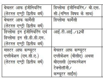govt polytechnic college dhamtari