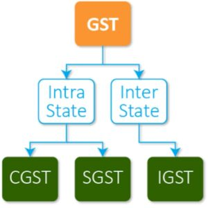 GST in tally notes