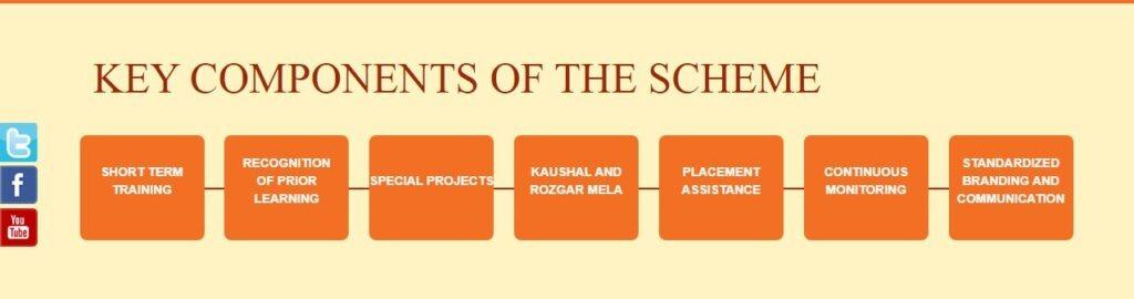 PMKVY- Key Components of the Scheme